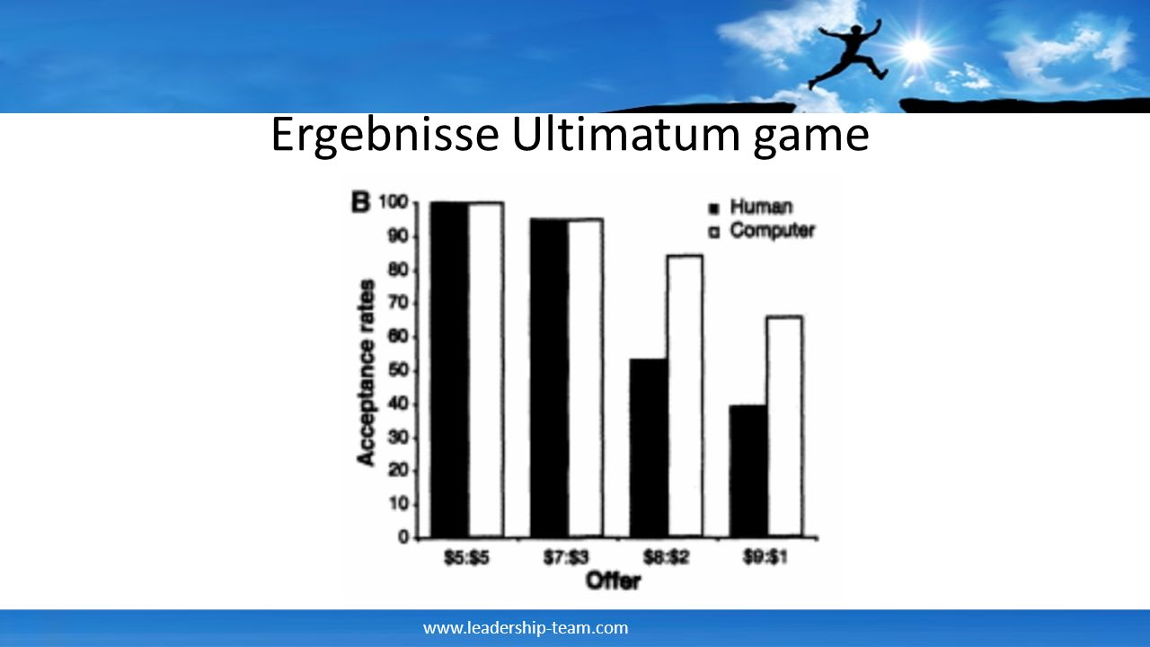Ergebnisse Ultimatum game