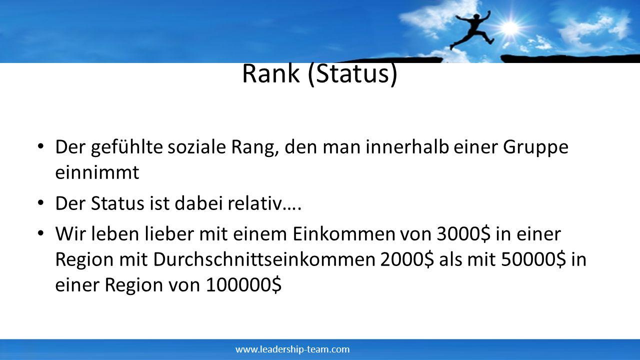 Rank (Status) Der gefühlte soziale Rang, den man innerhalb einer Gruppe einnimmt. Der Status ist dabei relativ….
