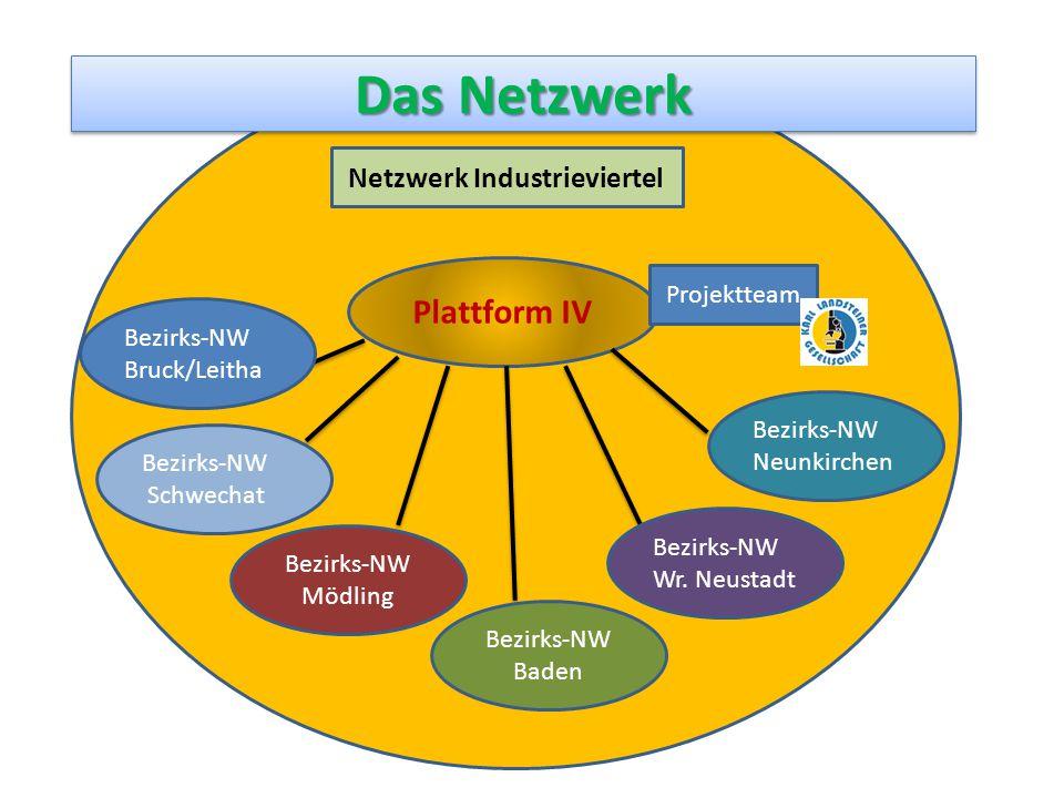 Netzwerk Industrieviertel