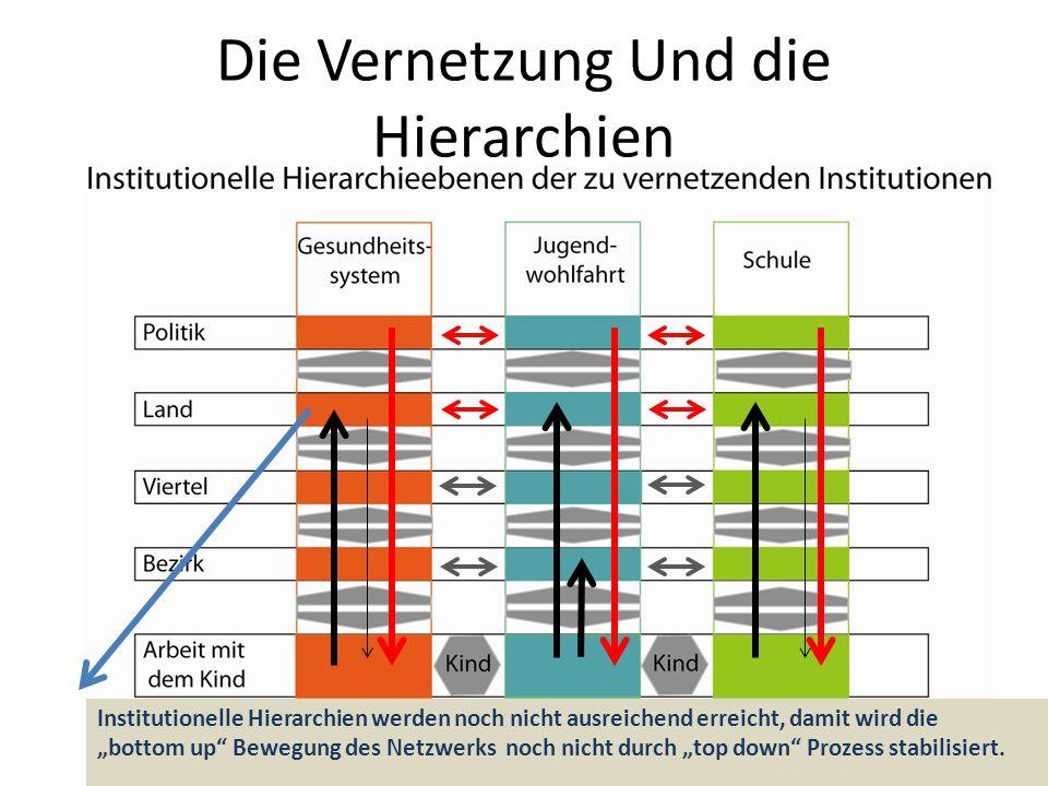 Die Vernetzung Und die Hierarchien