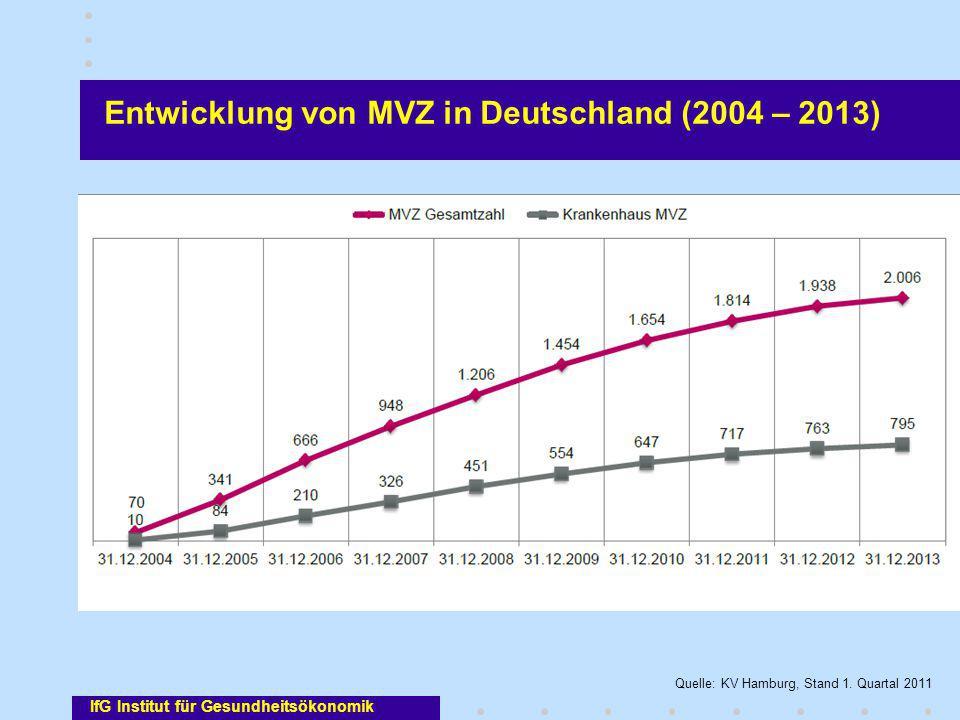Entwicklung von MVZ in Deutschland (2004 – 2013)