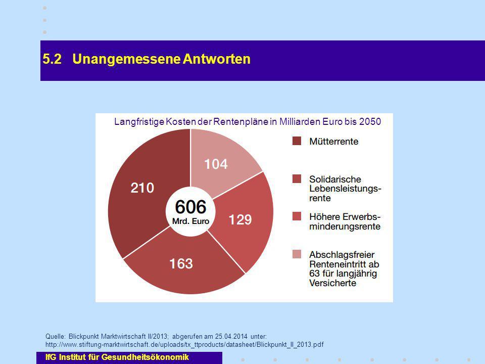 Langfristige Kosten der Rentenpläne in Milliarden Euro bis 2050
