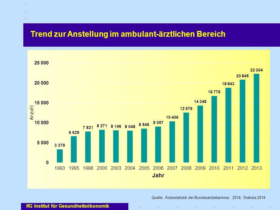 Trend zur Anstellung im ambulant-ärztlichen Bereich