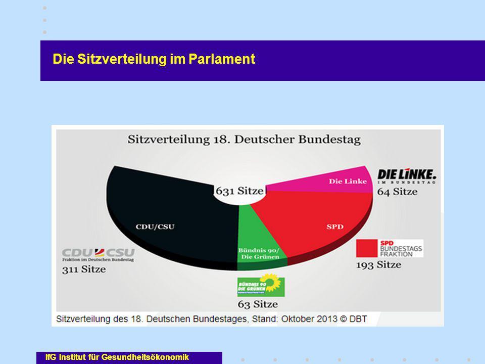 Die Sitzverteilung im Parlament