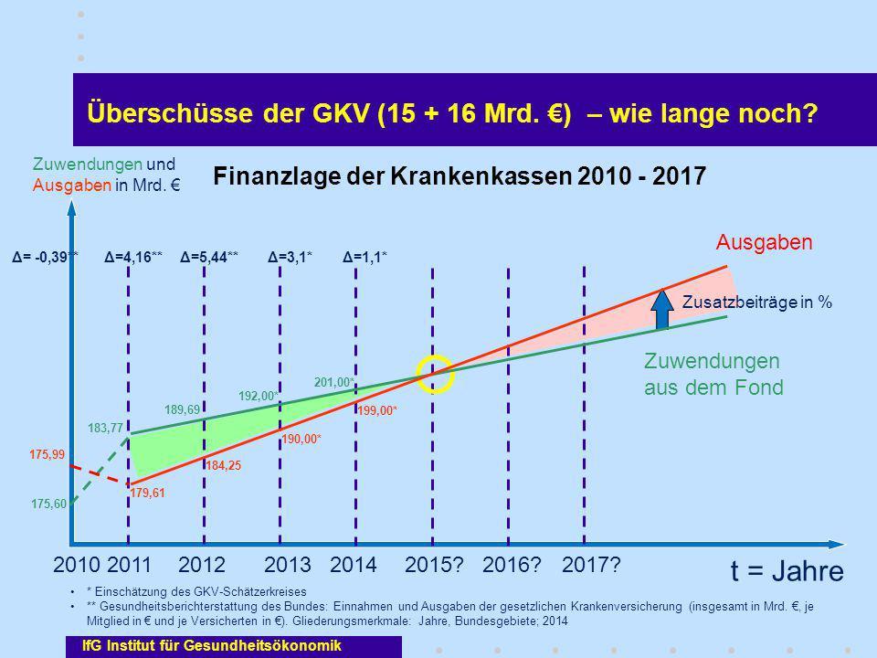 t = Jahre Überschüsse der GKV (15 + 16 Mrd. €) – wie lange noch