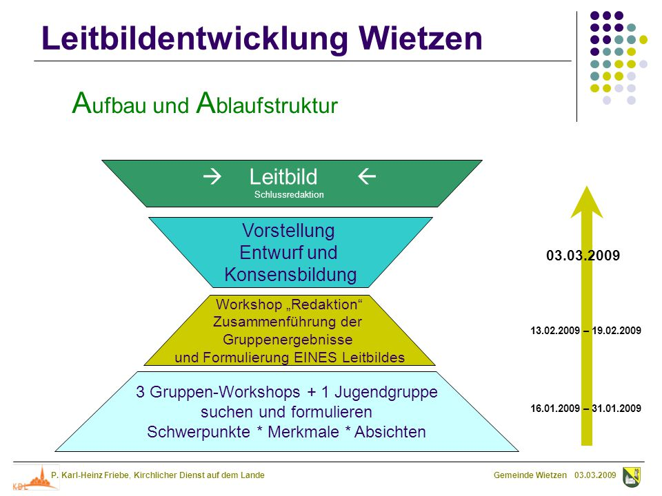 Aufbau und Ablaufstruktur