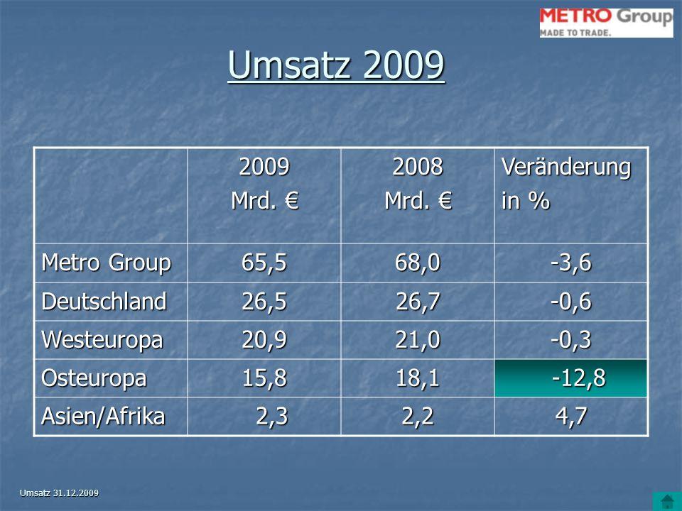 Umsatz 2009 2009 Mrd. € 2008 Veränderung in % Metro Group 65,5 68,0