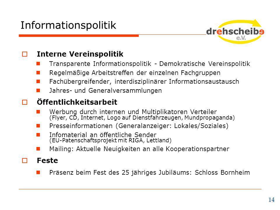 Informationspolitik Interne Vereinspolitik Öffentlichkeitsarbeit Feste