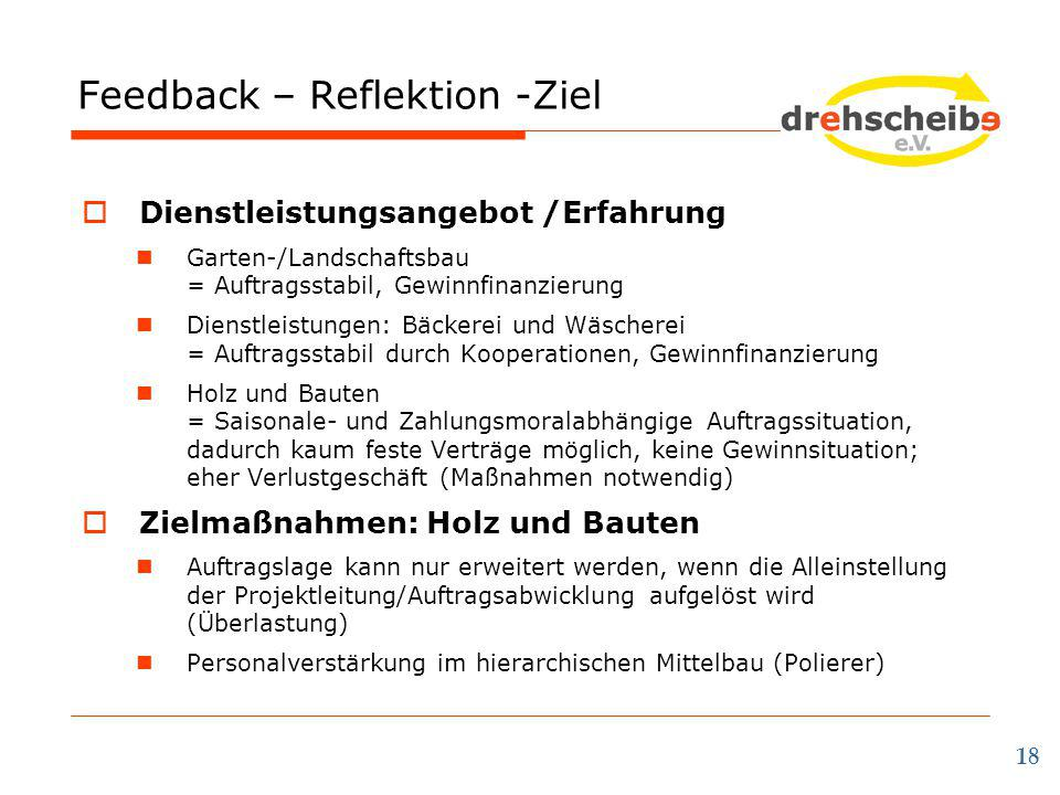Feedback – Reflektion -Ziel