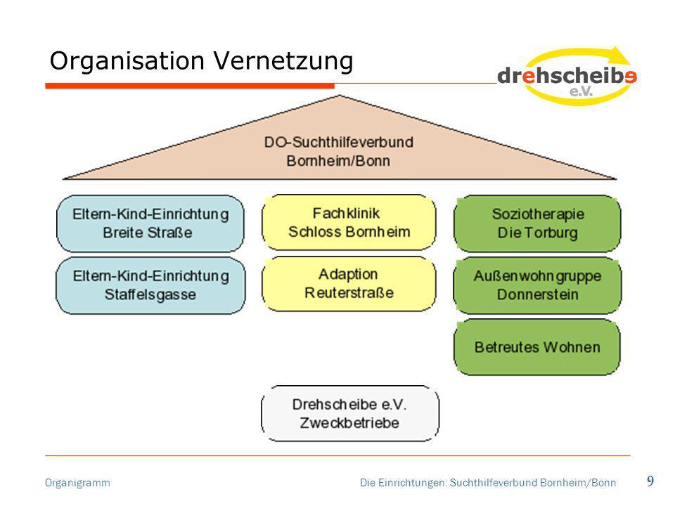 Organisation Vernetzung