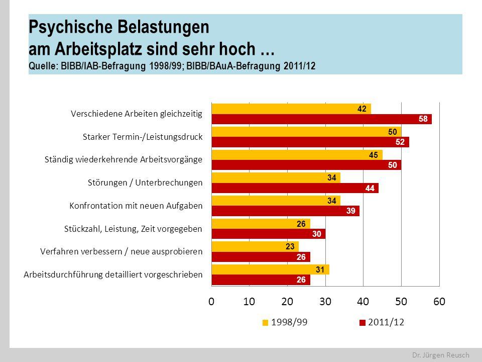 Psychische Belastungen am Arbeitsplatz sind sehr hoch … Quelle: BIBB/IAB-Befragung 1998/99; BIBB/BAuA-Befragung 2011/12