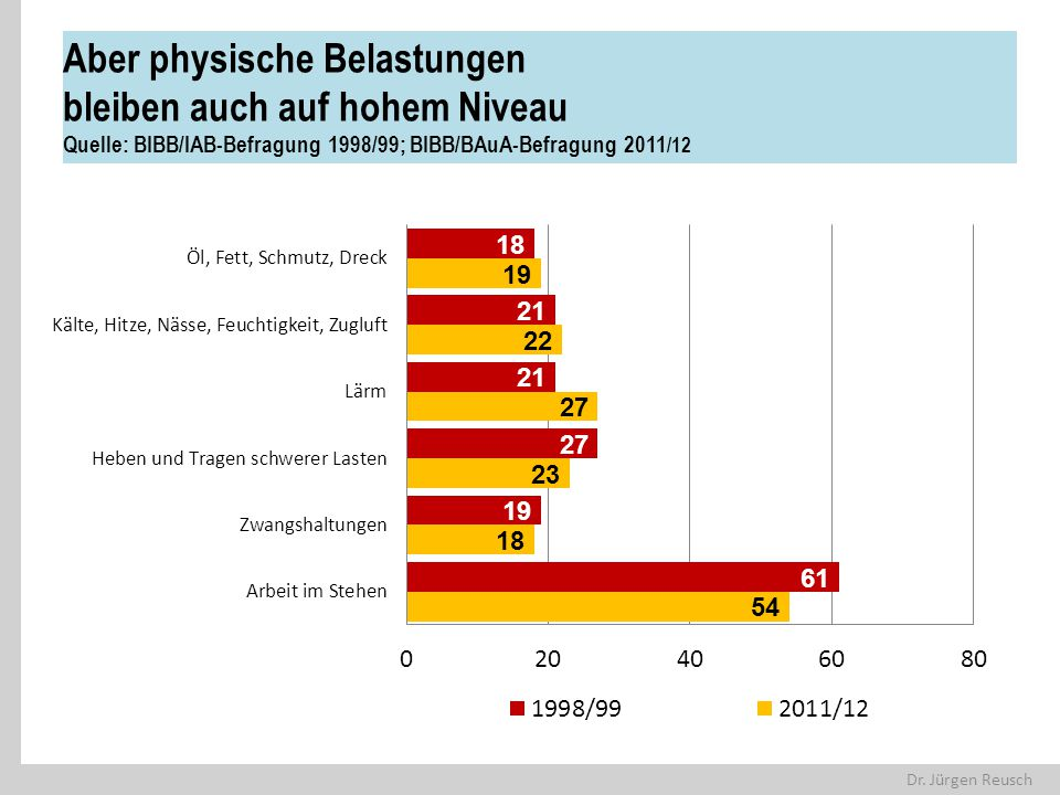 Aber physische Belastungen bleiben auch auf hohem Niveau Quelle: BIBB/IAB-Befragung 1998/99; BIBB/BAuA-Befragung 2011/12