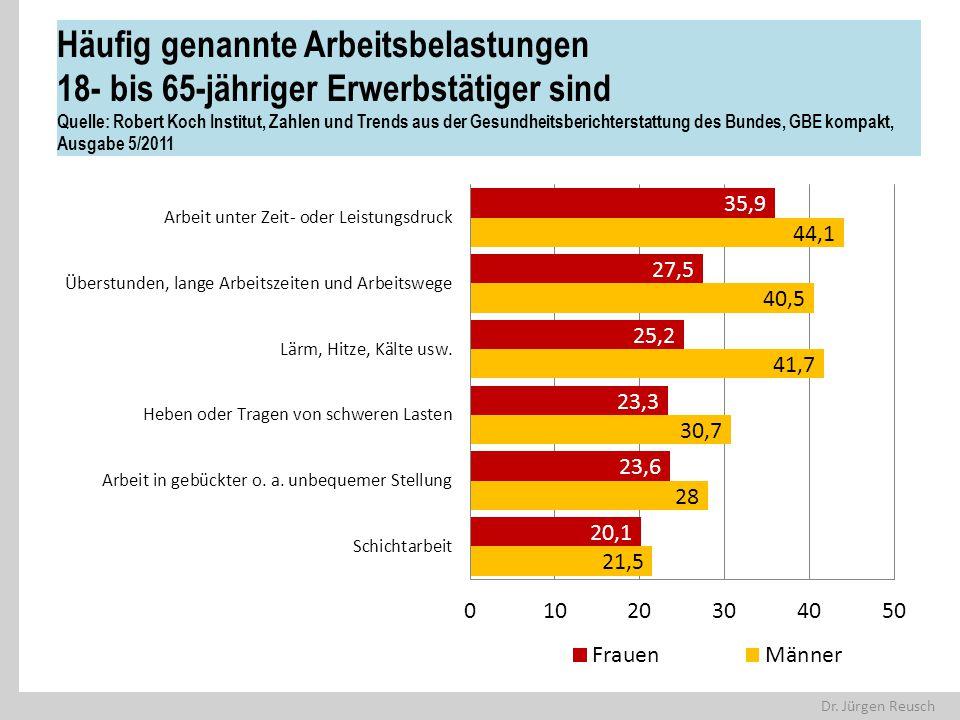 Häufig genannte Arbeitsbelastungen 18- bis 65-jähriger Erwerbstätiger sind Quelle: Robert Koch Institut, Zahlen und Trends aus der Gesundheitsberichterstattung des Bundes, GBE kompakt, Ausgabe 5/2011