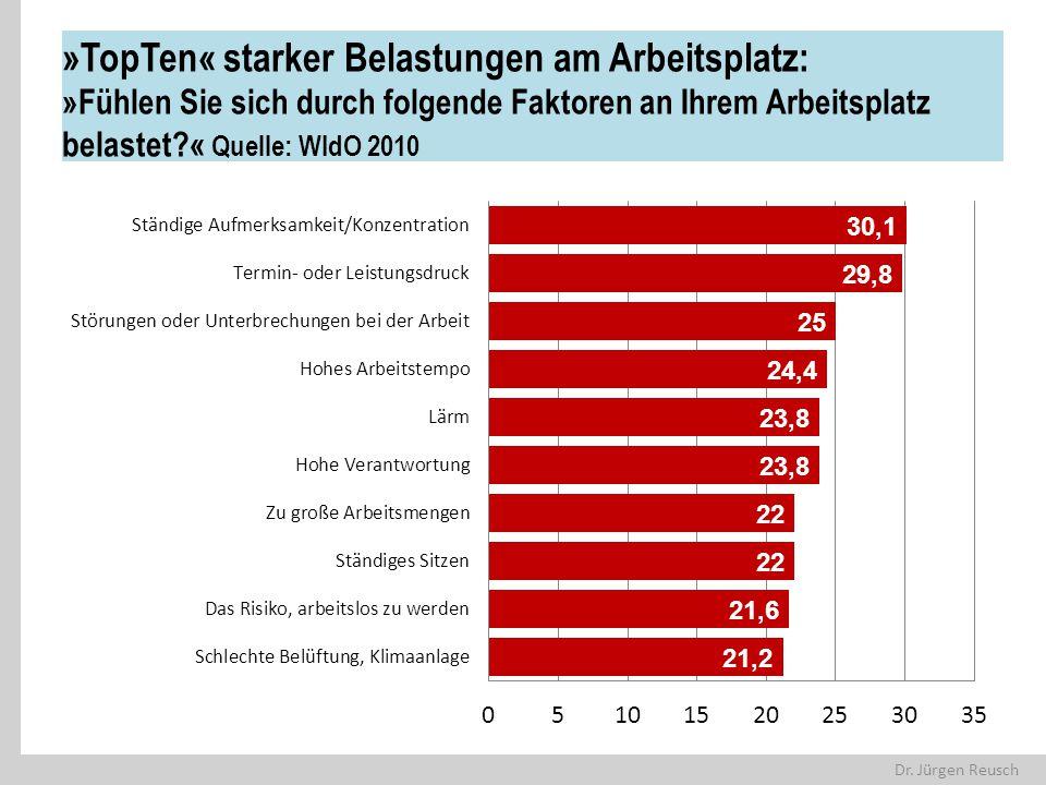 »TopTen« starker Belastungen am Arbeitsplatz: »Fühlen Sie sich durch folgende Faktoren an Ihrem Arbeitsplatz belastet « Quelle: WIdO 2010