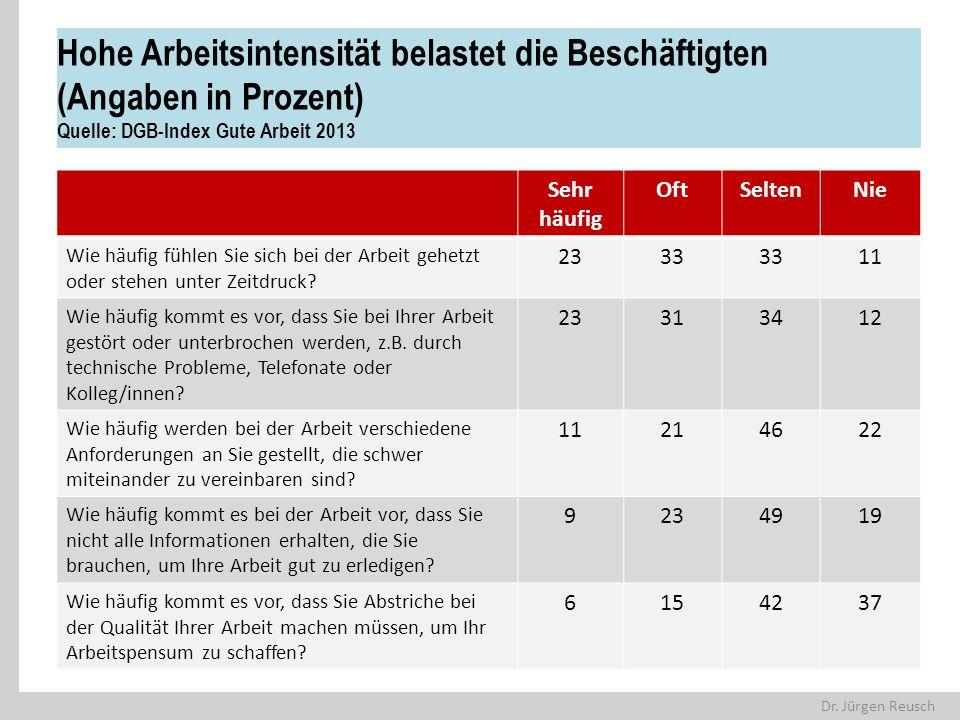 Hohe Arbeitsintensität belastet die Beschäftigten (Angaben in Prozent) Quelle: DGB-Index Gute Arbeit 2013