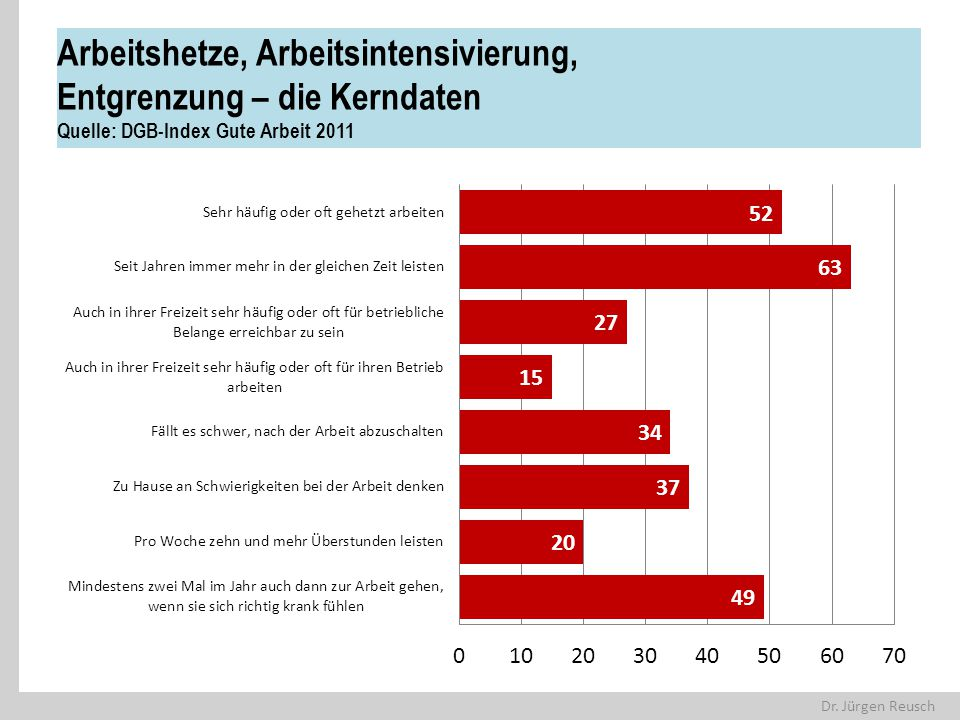 Arbeitshetze, Arbeitsintensivierung, Entgrenzung – die Kerndaten Quelle: DGB-Index Gute Arbeit 2011
