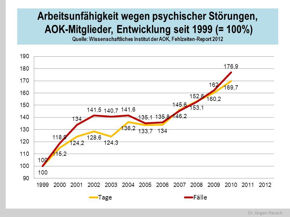 Arbeitsunfähigkeit wegen psychischer Störungen, AOK-Mitglieder, Entwicklung seit 1999 (= 100%) Quelle: Wissenschaftliches Institut der AOK, Fehlzeiten-Report 2012