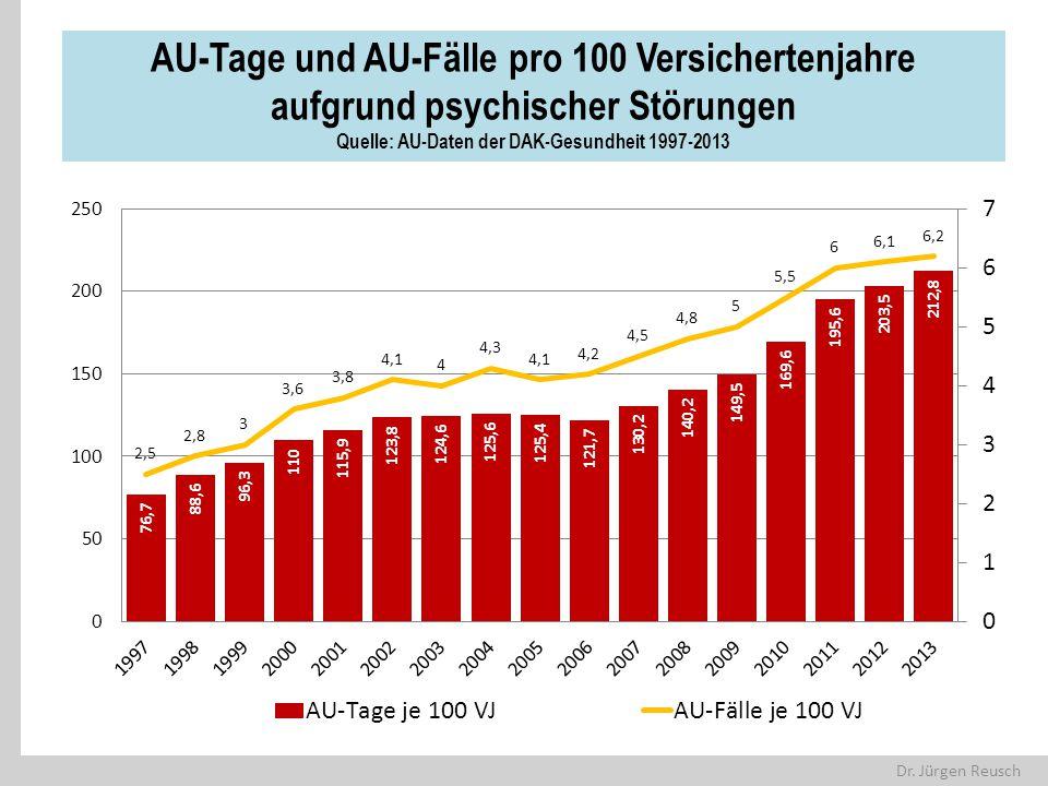 AU-Tage und AU-Fälle pro 100 Versichertenjahre aufgrund psychischer Störungen Quelle: AU-Daten der DAK-Gesundheit 1997-2013