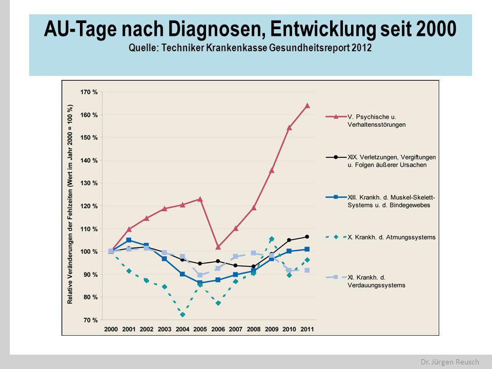AU-Tage nach Diagnosen, Entwicklung seit 2000 Quelle: Techniker Krankenkasse Gesundheitsreport 2012