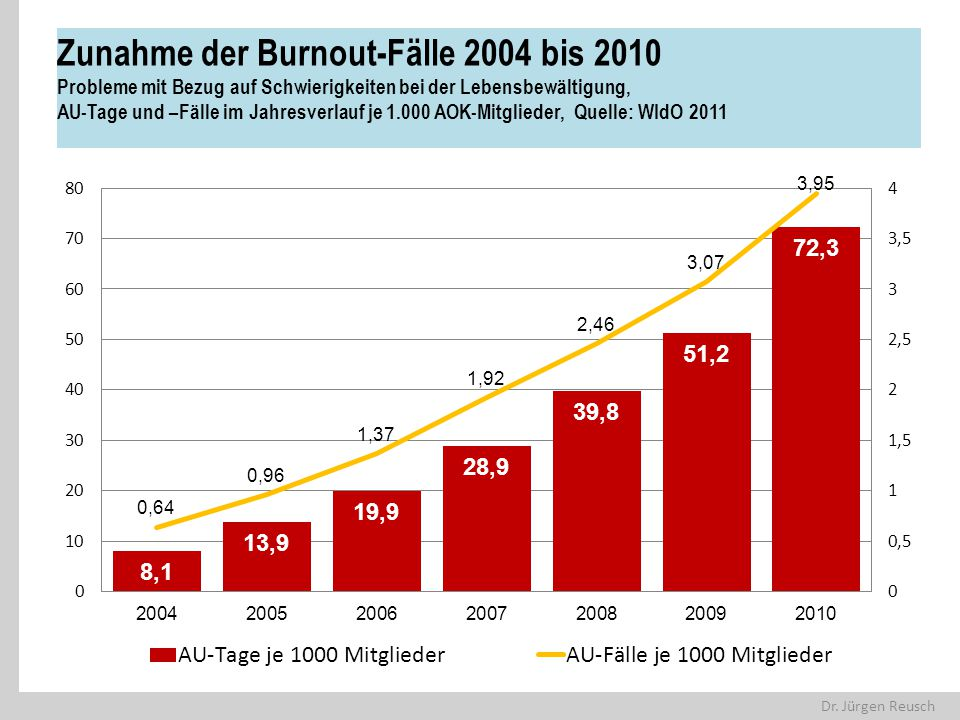 Zunahme der Burnout-Fälle 2004 bis 2010 Probleme mit Bezug auf Schwierigkeiten bei der Lebensbewältigung, AU-Tage und –Fälle im Jahresverlauf je 1.000 AOK-Mitglieder, Quelle: WIdO 2011