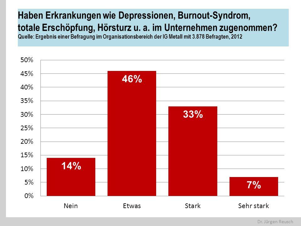 Haben Erkrankungen wie Depressionen, Burnout-Syndrom, totale Erschöpfung, Hörsturz u.