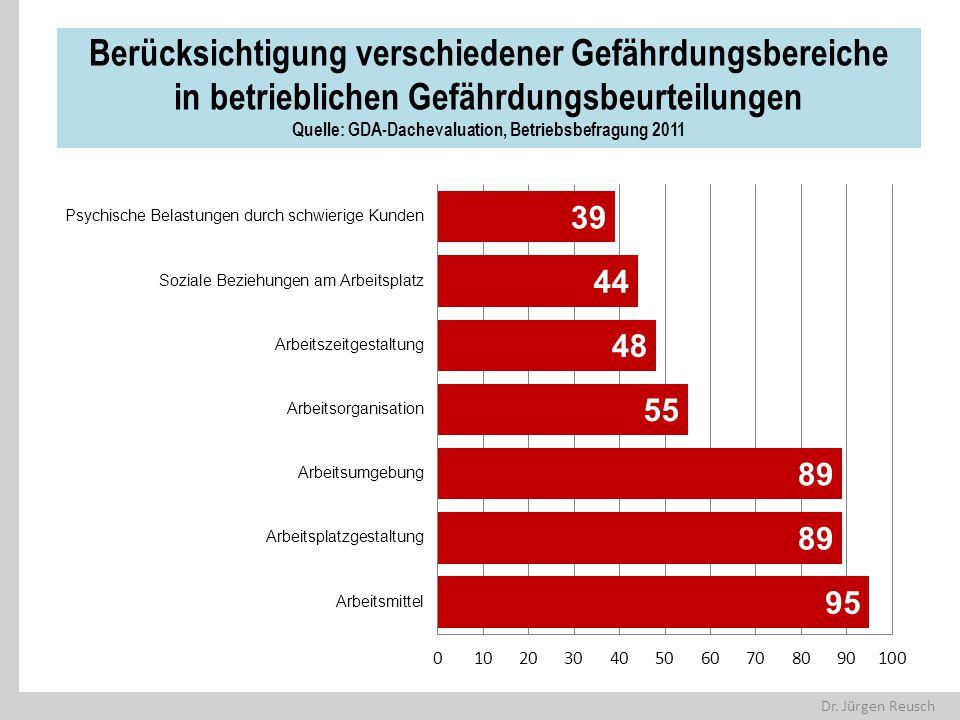 Berücksichtigung verschiedener Gefährdungsbereiche in betrieblichen Gefährdungsbeurteilungen Quelle: GDA-Dachevaluation, Betriebsbefragung 2011