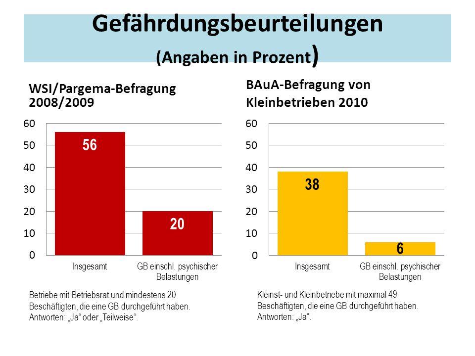 Gefährdungsbeurteilungen (Angaben in Prozent)
