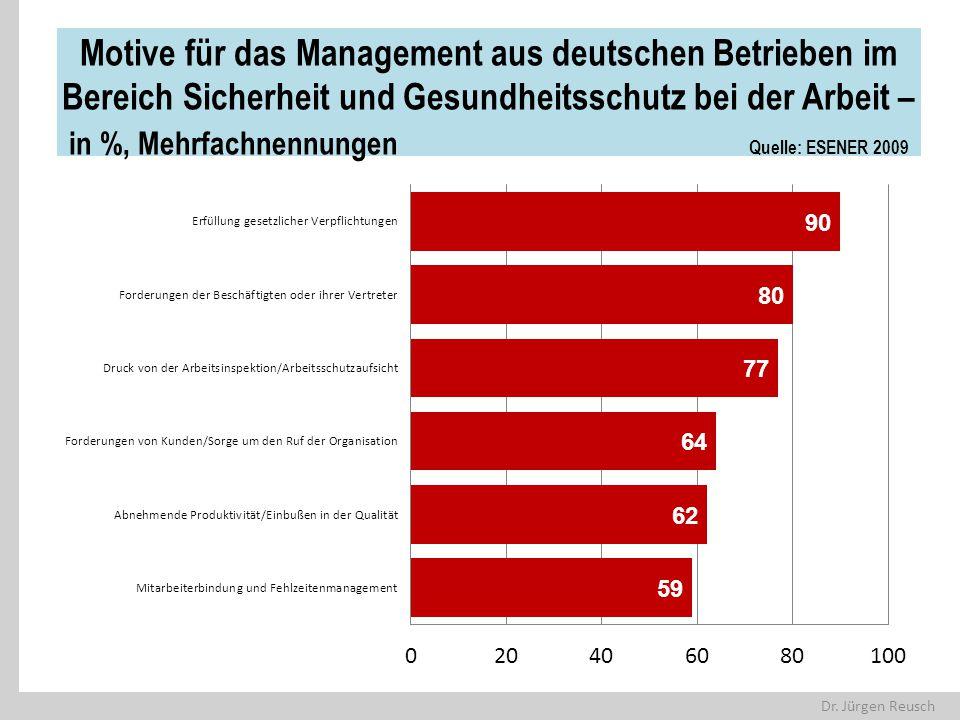 Motive für das Management aus deutschen Betrieben im Bereich Sicherheit und Gesundheitsschutz bei der Arbeit – in %, Mehrfachnennungen Quelle: ESENER 2009