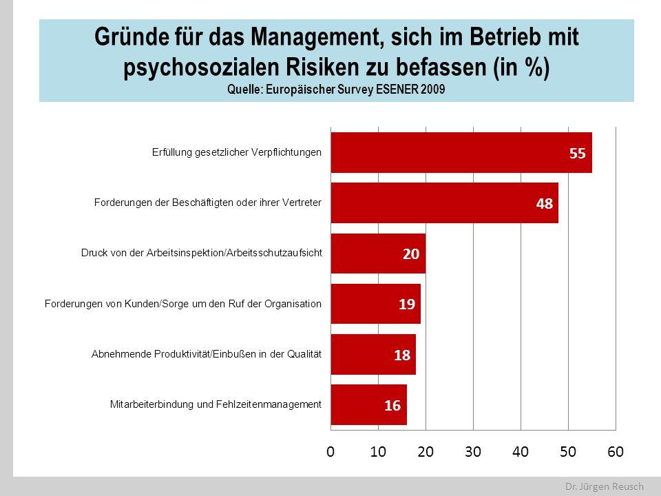 Gründe für das Management, sich im Betrieb mit psychosozialen Risiken zu befassen (in %) Quelle: Europäischer Survey ESENER 2009