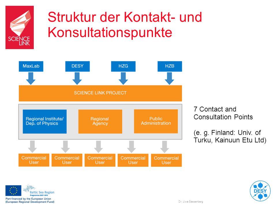 Struktur der Kontakt- und Konsultationspunkte