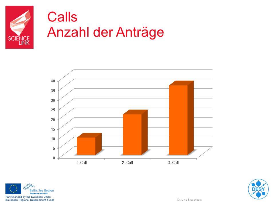Calls Anzahl der Anträge Dr. Uwe Sassenberg