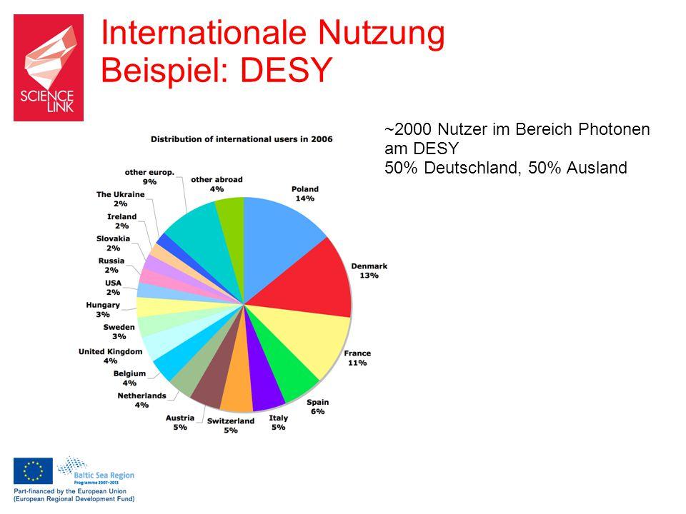 Internationale Nutzung Beispiel: DESY