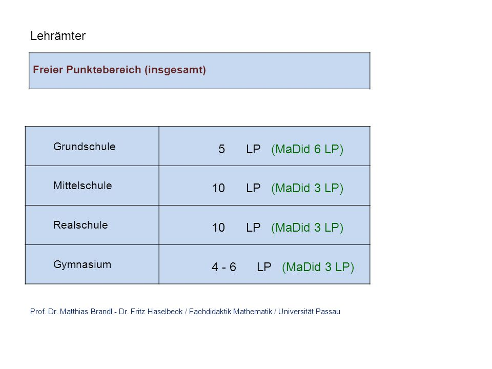 Lehrämter 5 LP (MaDid 6 LP) 10 LP (MaDid 3 LP) 4 - 6 LP (MaDid 3 LP)
