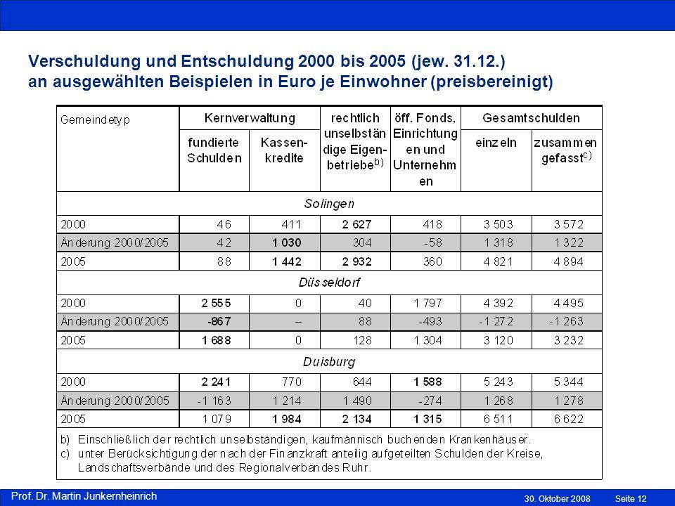Verschuldung und Entschuldung 2000 bis 2005 (jew. 31. 12