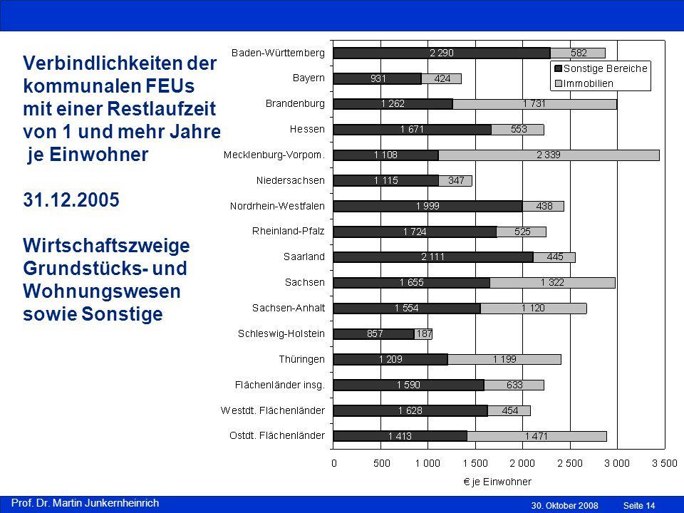 Verbindlichkeiten der kommunalen FEUs mit einer Restlaufzeit von 1 und mehr Jahren je Einwohner 31.12.2005 Wirtschaftszweige Grundstücks- und Wohnungswesen sowie Sonstige