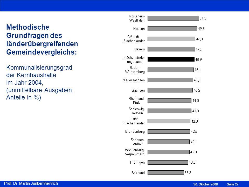 Methodische Grundfragen des länderübergreifenden Gemeindevergleichs: Kommunalisierungsgrad der Kernhaushalte im Jahr 2004, (unmittelbare Ausgaben, Anteile in %)
