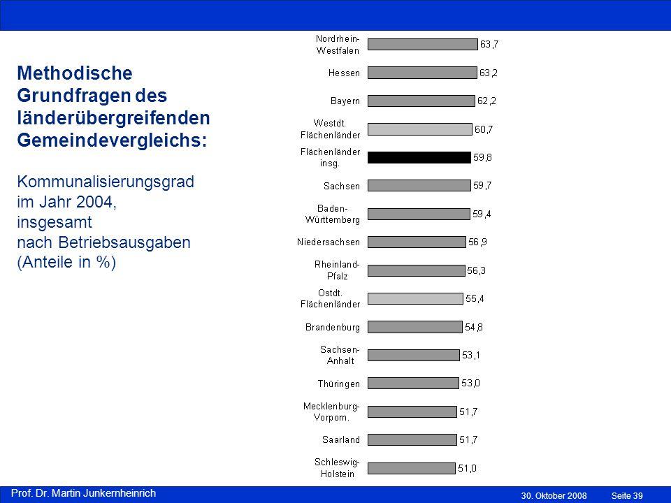 Methodische Grundfragen des länderübergreifenden Gemeindevergleichs: Kommunalisierungsgrad im Jahr 2004, insgesamt nach Betriebsausgaben (Anteile in %)
