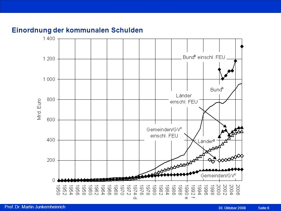 Einordnung der kommunalen Schulden