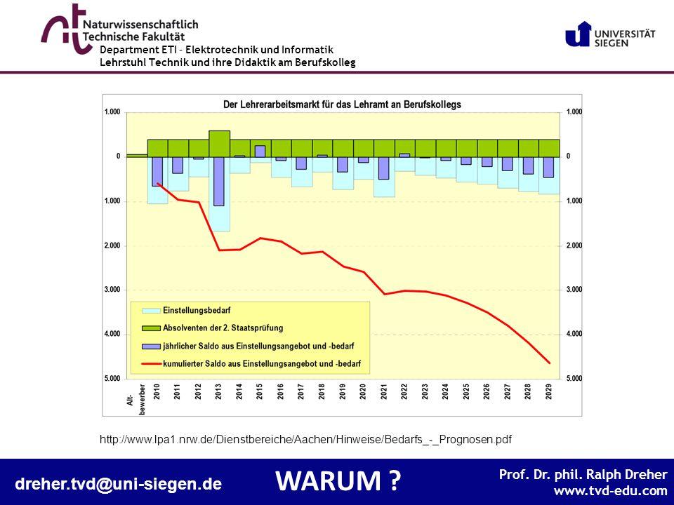 WARUM dreher.tvd@uni-siegen.de