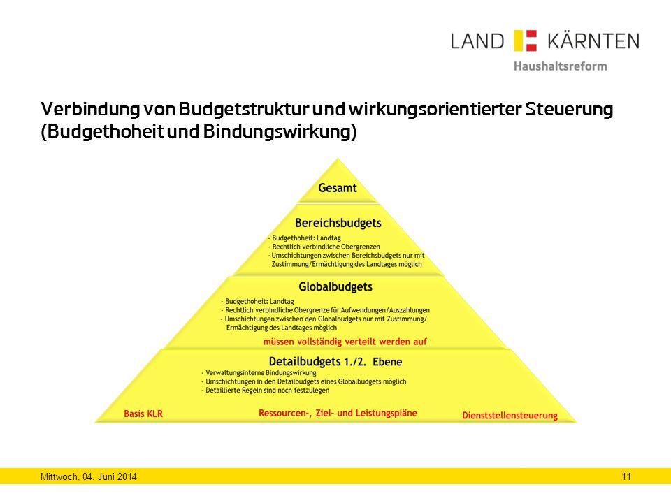 Verbindung von Budgetstruktur und wirkungsorientierter Steuerung (Budgethoheit und Bindungswirkung)