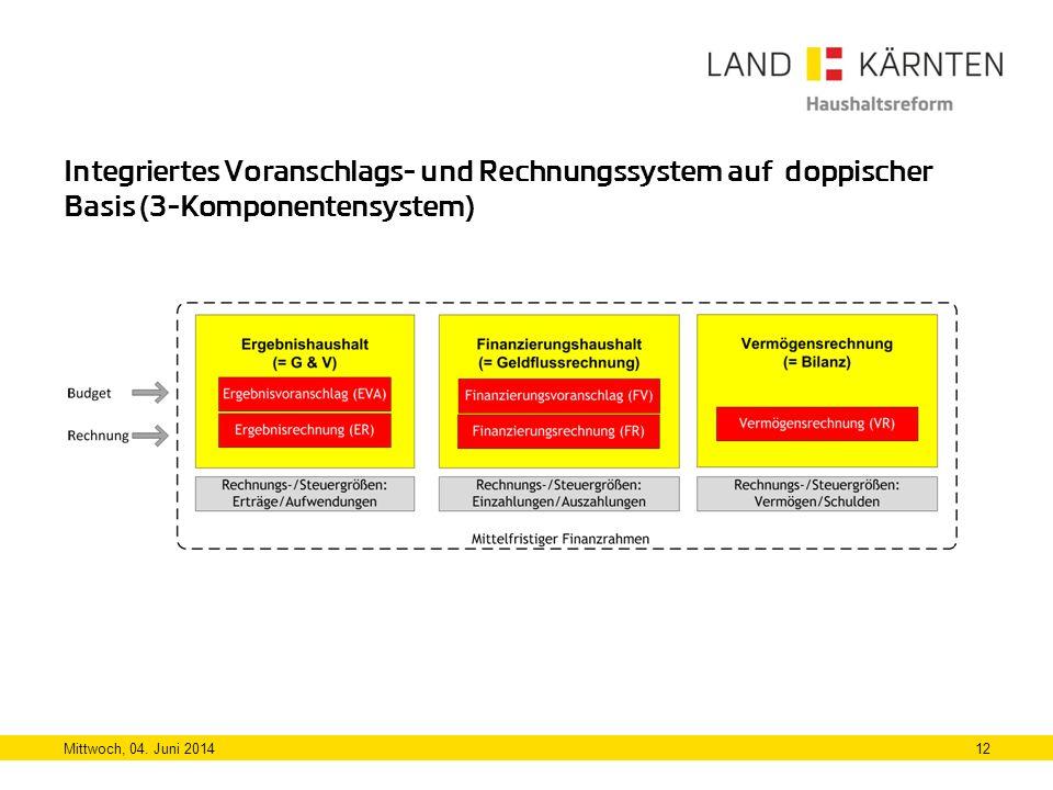 Integriertes Voranschlags- und Rechnungssystem auf doppischer Basis (3-Komponentensystem)