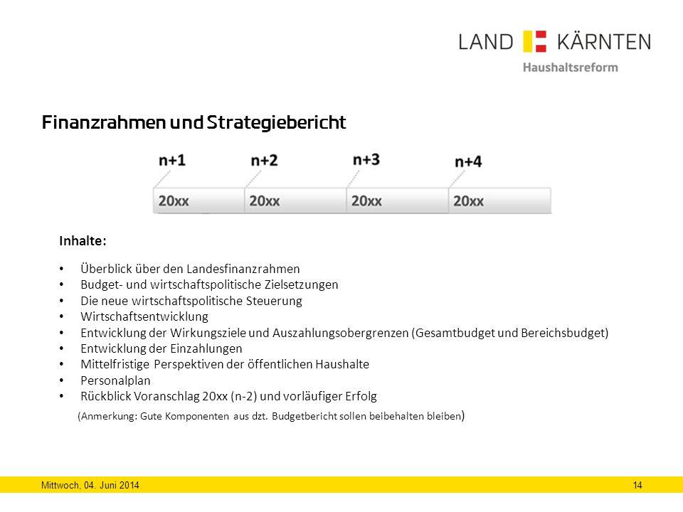 Finanzrahmen und Strategiebericht