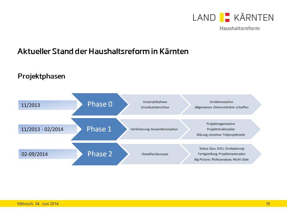 Aktueller Stand der Haushaltsreform in Kärnten