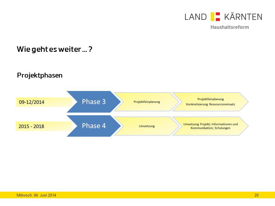 Wie geht es weiter … Projektphasen Mittwoch, 04. Juni 2014