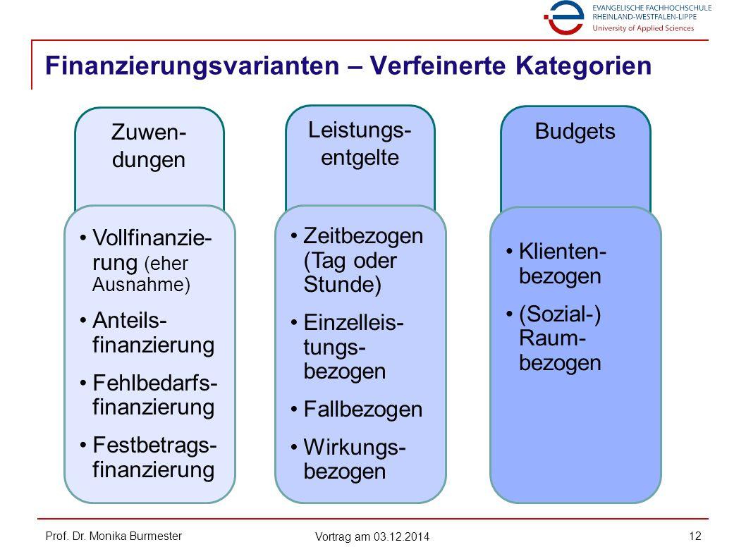 Finanzierungsvarianten – Verfeinerte Kategorien
