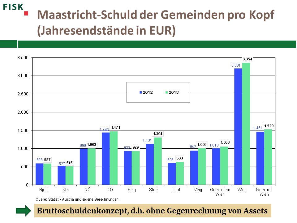 Maastricht-Schuld der Gemeinden pro Kopf (Jahresendstände in EUR)