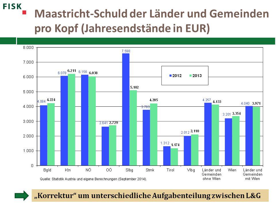 Maastricht-Schuld der Länder und Gemeinden pro Kopf (Jahresendstände in EUR)
