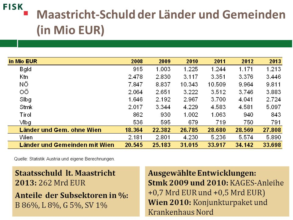 Maastricht-Schuld der Länder und Gemeinden (in Mio EUR)