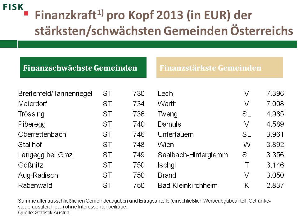 Finanzkraft1) pro Kopf 2013 (in EUR) der stärksten/schwächsten Gemeinden Österreichs