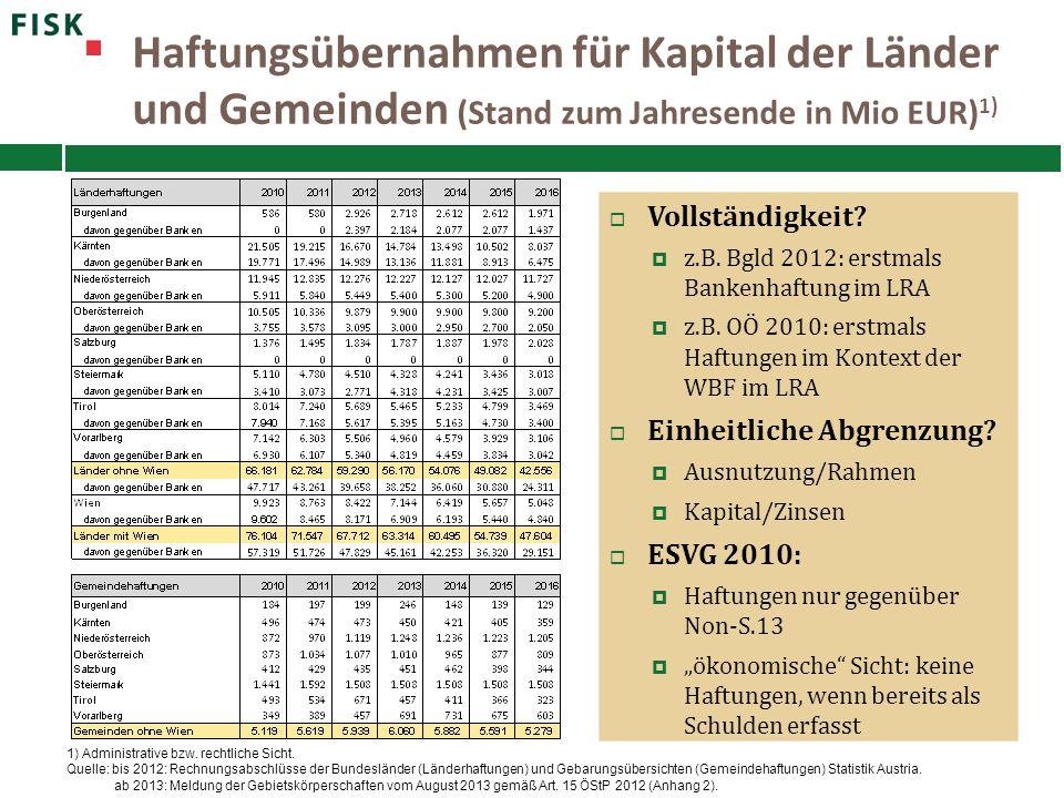 Haftungsübernahmen für Kapital der Länder und Gemeinden (Stand zum Jahresende in Mio EUR)1)